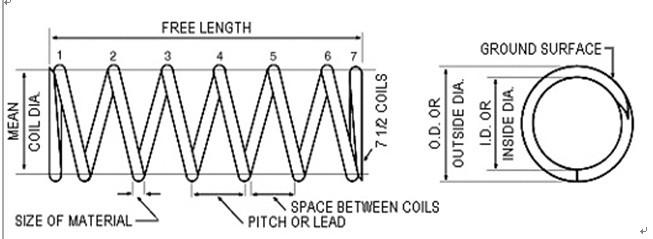 压力弹簧的设计数据,除弹簧尺寸外,更需要计算出最大负荷及变位尺寸的负荷;  弹簧常数:以k表示,当弹簧被压缩时,每增加1mm距离的负荷(kgf/mm);  弹簧常数公式(单位:kgf/mm):  G=线材的钢性模数:琴钢丝G=8000 ;不锈钢丝G=7300 ,磷青铜线G=4500 ,黄铜线G=3500  d=线径  Do=OD=外径  Di=ID=内径  Dm=MD=中径=Do-d  N=总圈数  Nc=有效圈数=N-2   弹簧常数计算范例:  线径=2.